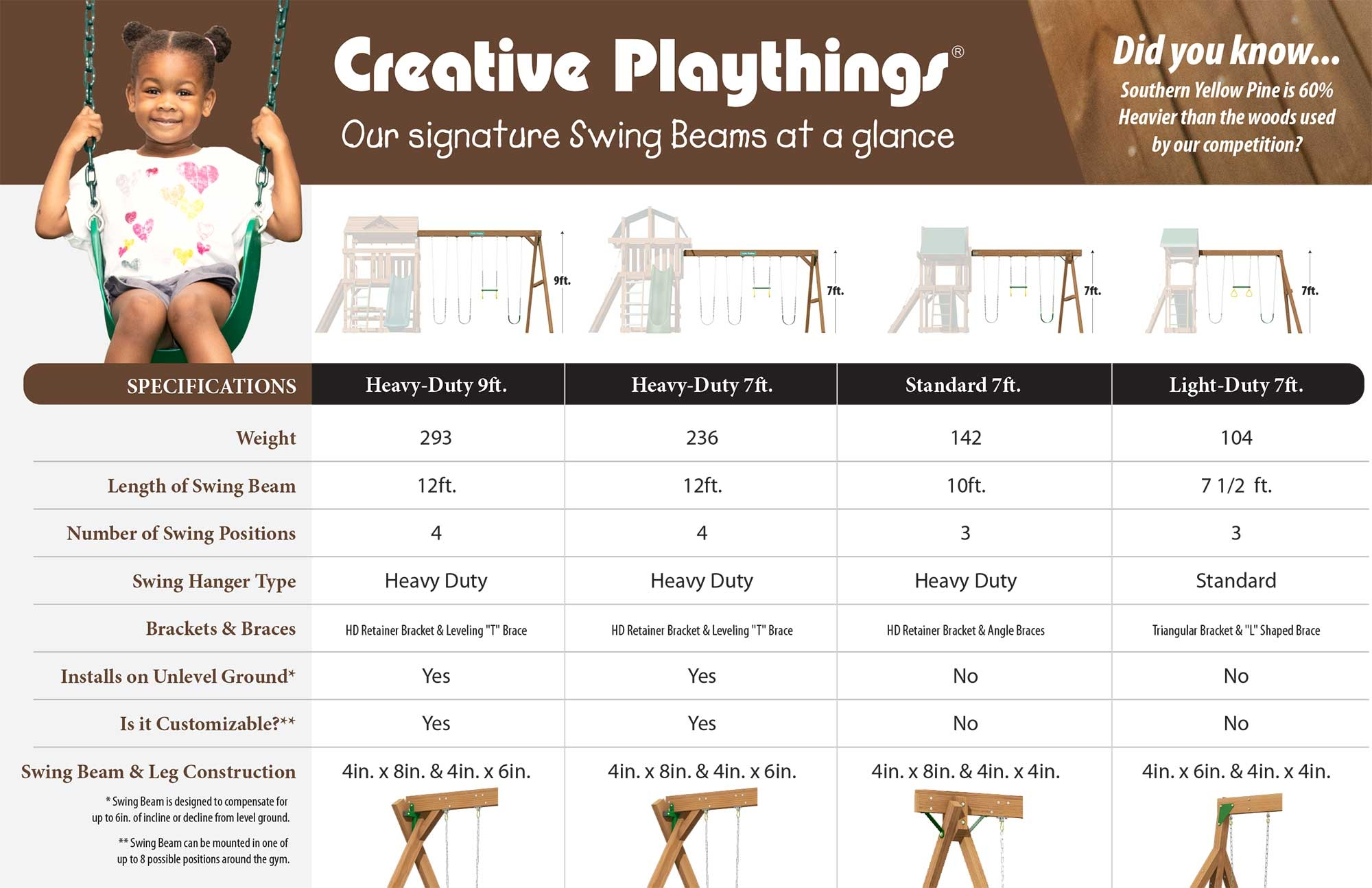 Our signature Swing Beams at a glance